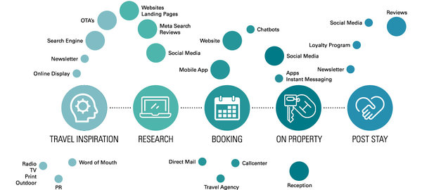 The hotel business along the customer journey